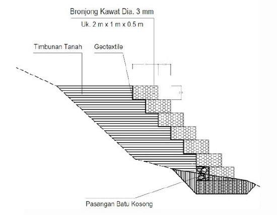 Metode Pelaksanaan Pekerjaan Pemasangan Bronjong