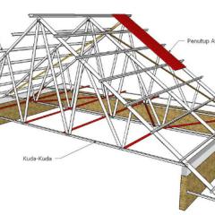 Kebutuhan Baja Ringan Untuk Kuda Proses Pemasangan Rangka Atap Workshop Co Id