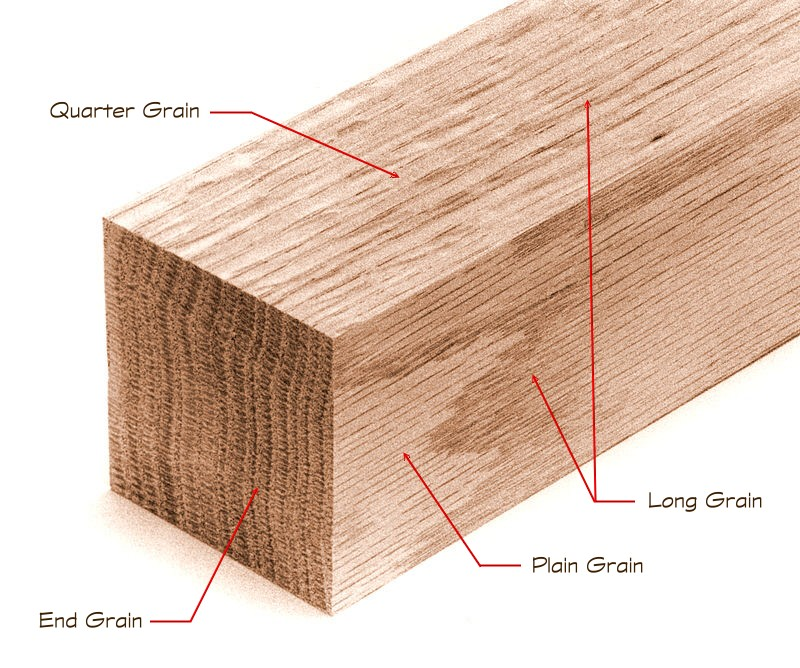 Short Grain Wood Definition