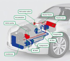 The Haynes Automotive Heating & Air Conditioning Systems
