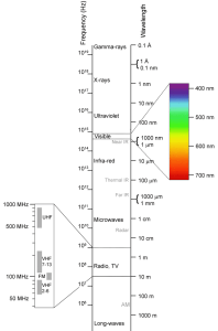By transferred by Penubag (talk · contribs) on 05:04, 15 May 2008 - taken from en.wikipediaen:Image:Electromagnetic-Spectrum.svg and en:Image:Electromagnetic-Spectrum.png (deleted), CC BY-SA 2.5, https://commons.wikimedia.org/w/index.php?curid=4051422