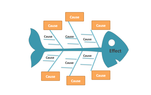 small resolution of if you need to understand what is causing a problem then a fishbone diagram is for you work smarter together