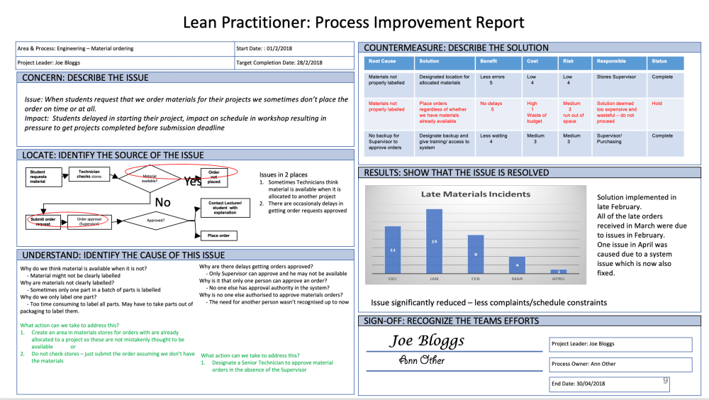 medium resolution of how to put your lean training to use using an a3 template work smarter together