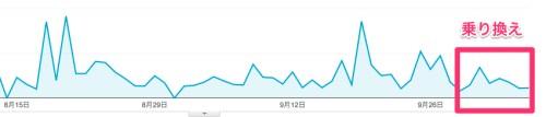 wpX速度グラフ