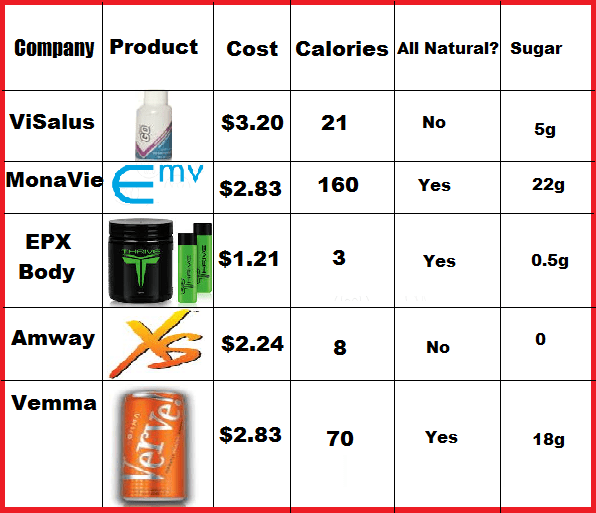 Mlm energy drinks also cost and quality comparison  credit repair rh workwithjstew