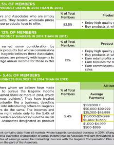 Isagenix earnings disclosure statement also business  things to consider before joining rh workwithrichardp