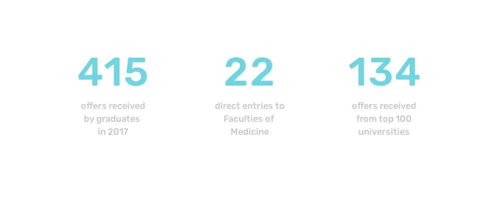 Ruamrudee International School congratulates the class of