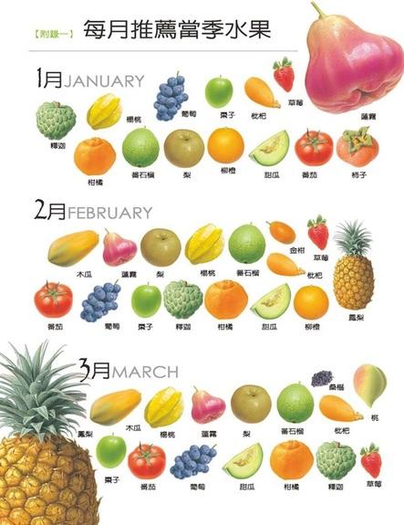 四季推薦水果 - 世全水果行