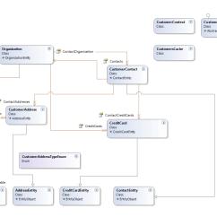Inventory Management Model Diagram Horse Trailer Plug Wiring Customer Object And Database Episerver