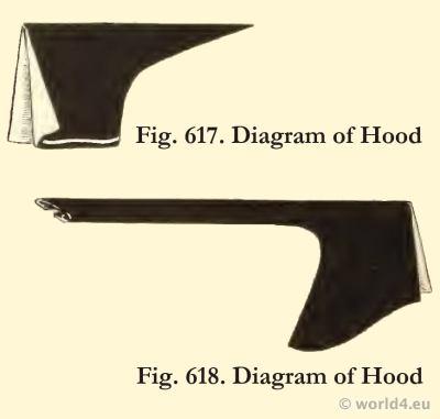 Diagram of Hood. Medieval 15th century headdresses. Fashion Burgundy court dresses. Hennin.