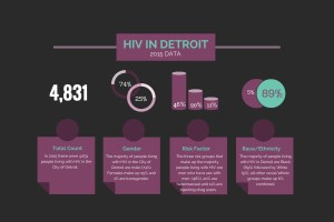 HIV in Detroit