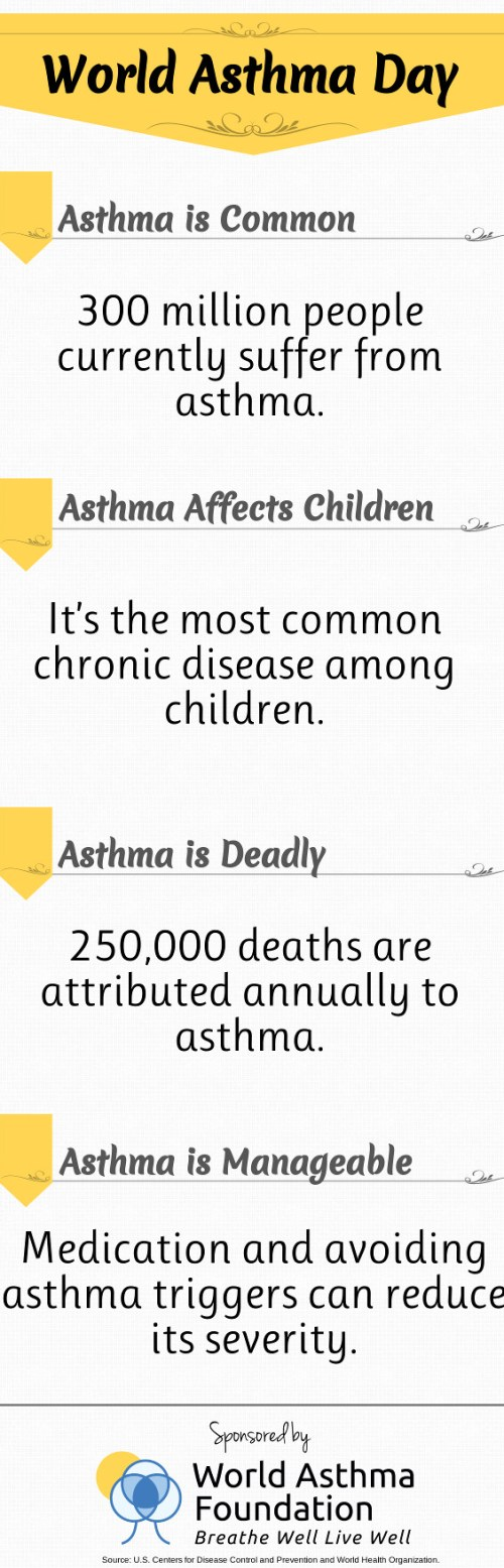 world asthma day infographic