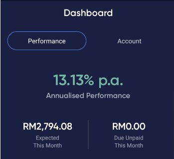 P2P lending performance to date