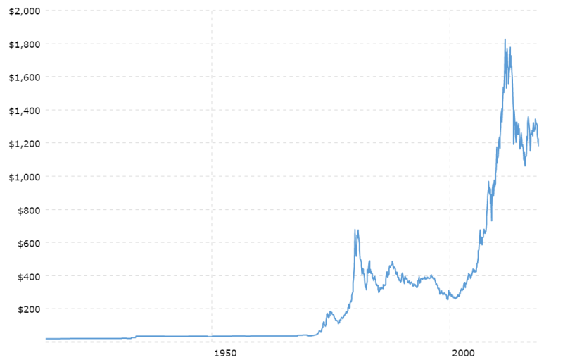 100-Year Historical Chart for Gold Prices from 1900 to 2018