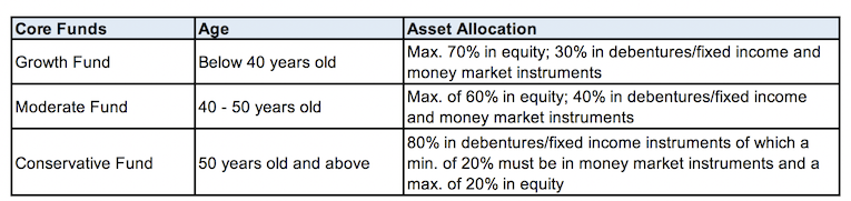 Core Funds with different asset allocations and risk levels