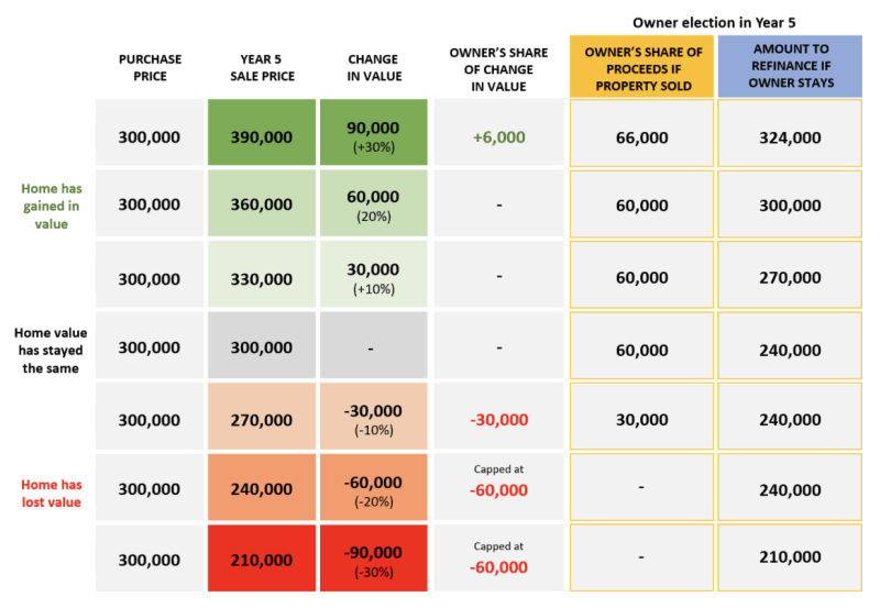 FundMyHome - Sales Proceed Distribution Table