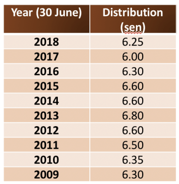 ASB 3 Didik historical returns 2009 - 2018 (Amanah Saham Fixed Price Funds)