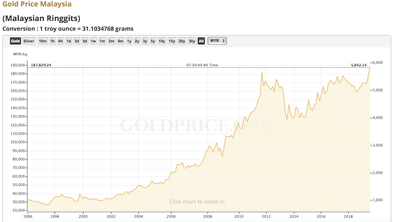 Historical Gold Prices for Past 30 Years in MYR