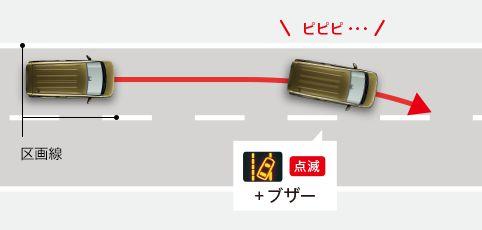 車線逸脱警報機能