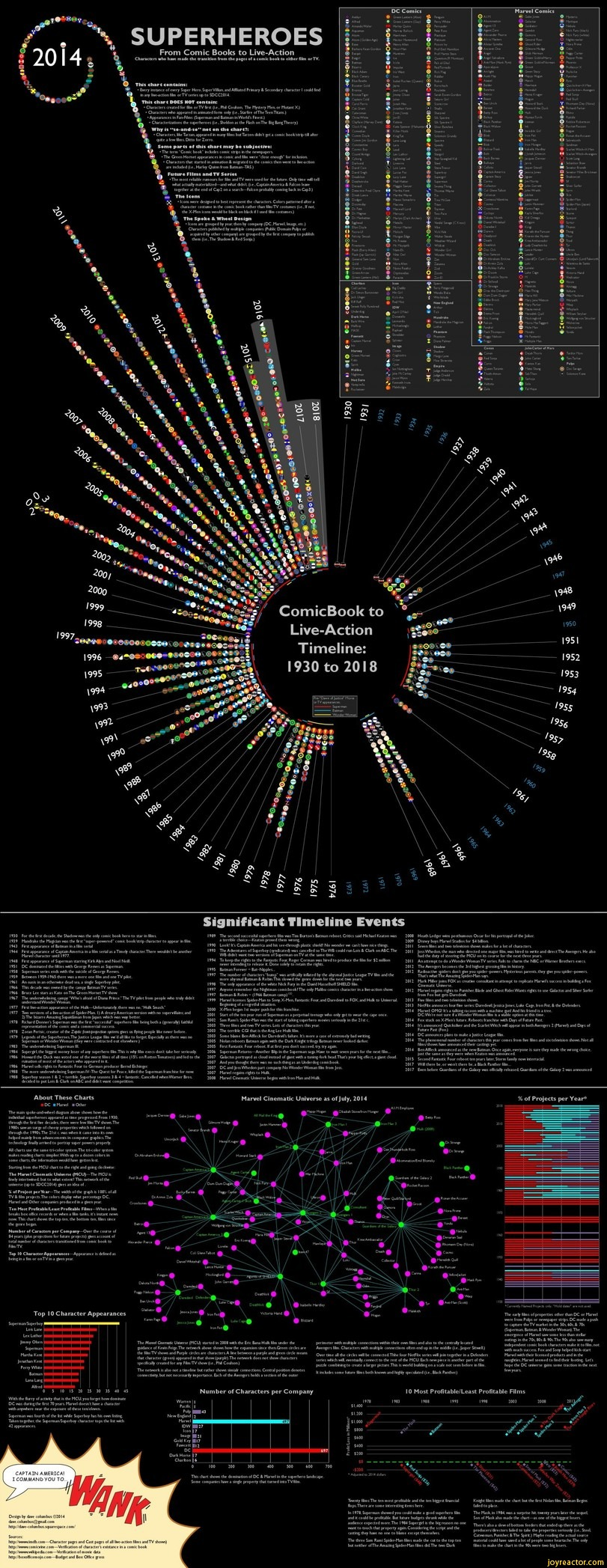 infographics-superheroes-movies-comic-books-1470519