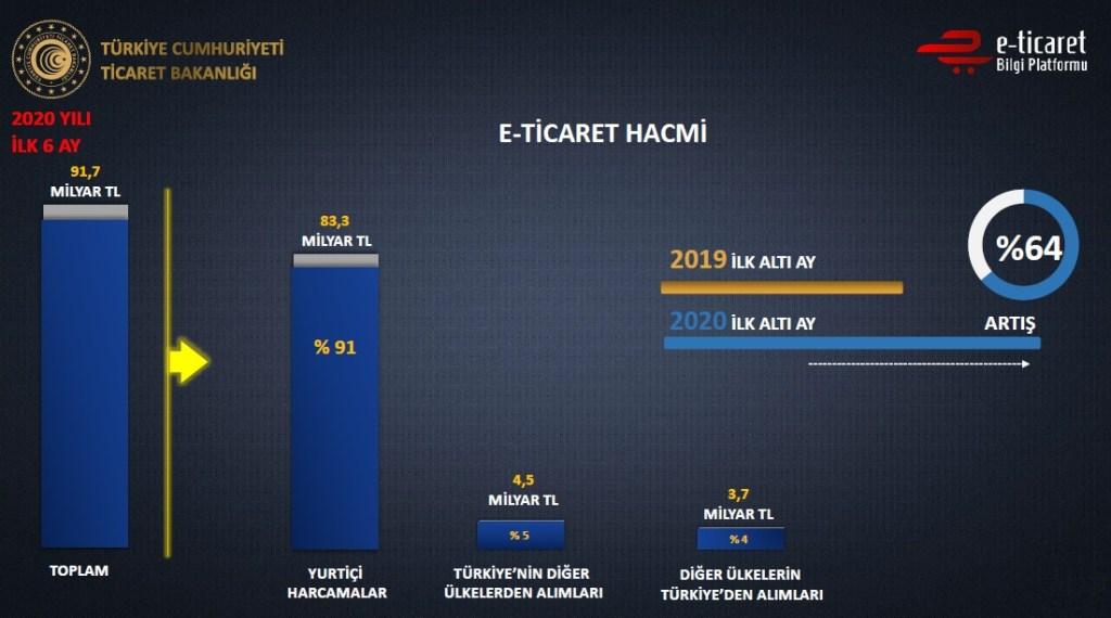 Türkiye'nin 2020 e-ticaret verileri açıklandı. Ticaret Bakanı Ruhsar Pekcan tarafından açıklanan verilere göre, Türkiye'nin yılın ilk 6 ayında e-ticaret hacmi 91 milyar 700 milyon olarak gerçekleşti. Bu rakam, geçen yılın aynı dönemine göre yüzde 64 artış anlamına geliyor.