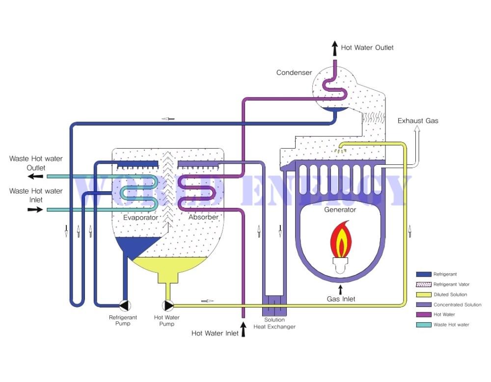medium resolution of block diagram of direct fire type absorption heat pump installation example