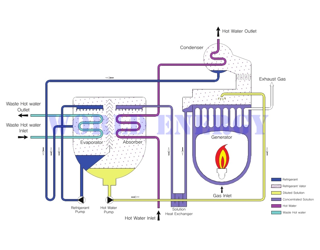 hight resolution of block diagram of direct fire type absorption heat pump installation example