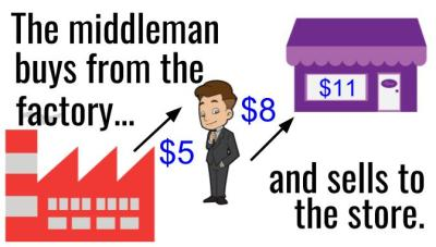 the middleman buys from the factory and sells to the store