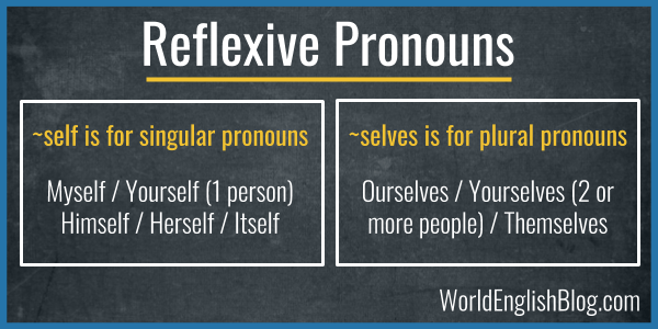 Reflexive pronouns Myself / Yourself / Himself / Herself / Themselves