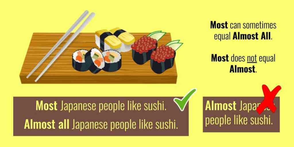 most or almost English grammar Most Japanese people like sushi