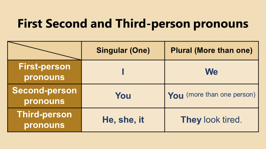 First Second and Third-person pronouns