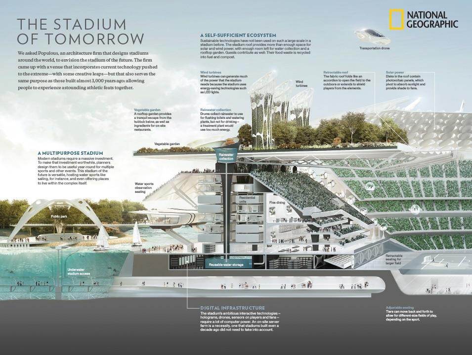The Football Stadium of the future