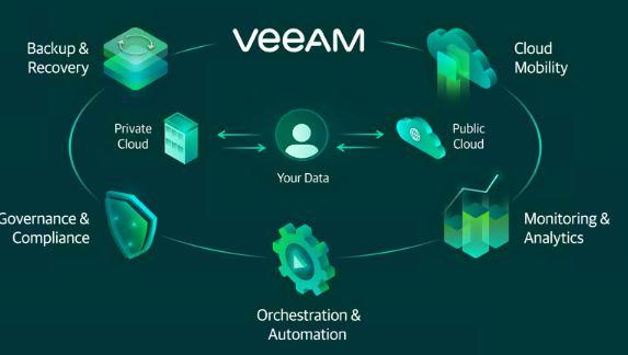 Veeam Backup Replication 10 free download