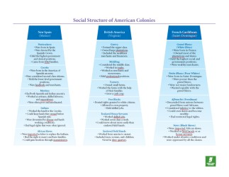social structure colonies american chart pdf u07