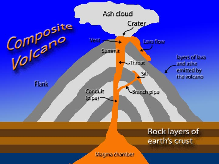inside volcano diagram vent fisher plow wiring formby high school geography department blog: just for year 10