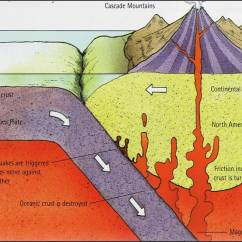 How Are Volcanoes Formed Diagram Hyster 50 Forklift Wiring Worldlywise Wiki Unit 2 Section B Causes And Effects