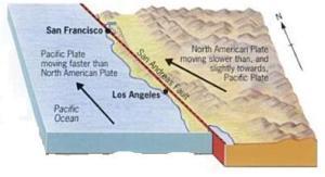 Pressure Mounting Under the San Andreas Fault*   Hwaairfan