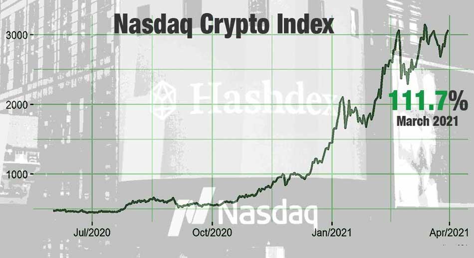 nasdaq bitcoin index