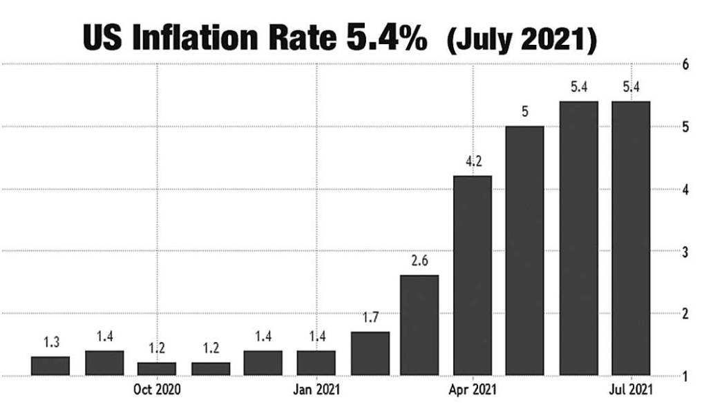 US INFLATION RATE JULY 2021