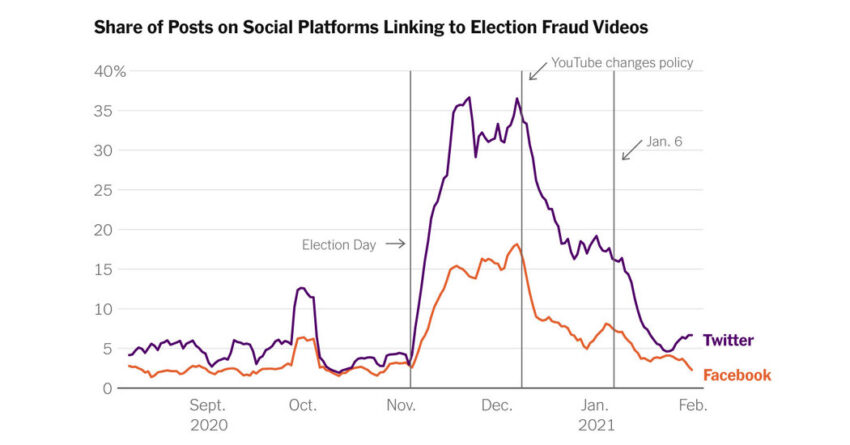 Researchers say YouTube's strong election misinformation policies had an impact on Twitter and Facebook.