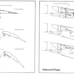 Airplane Wing Parts Diagram A Of The Digestive System With Labels Boeing Landing Gear Found Near Ground Zero Page 4