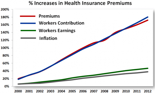 Increases in health insurance premiums vs. workers pay