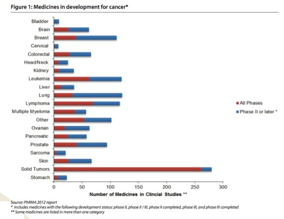 cancerdrugdev
