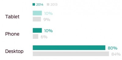 eCommerce orders by Device July 2014