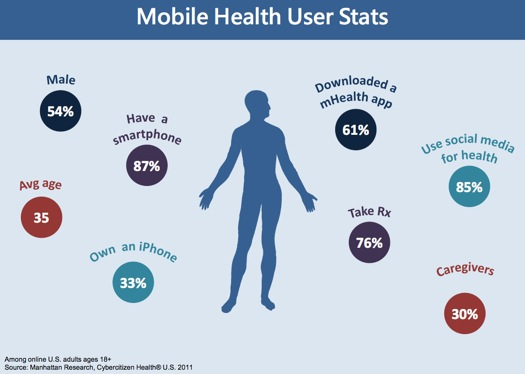 Mobile-Health-Consumers