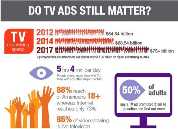 do-tv-ads-matter