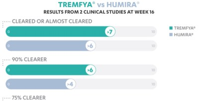 Janssen's new DTC ads have Humira in their crosshairs. Not only do the TV ads clearly show that Tremfya works better than Humira, but the website has ...