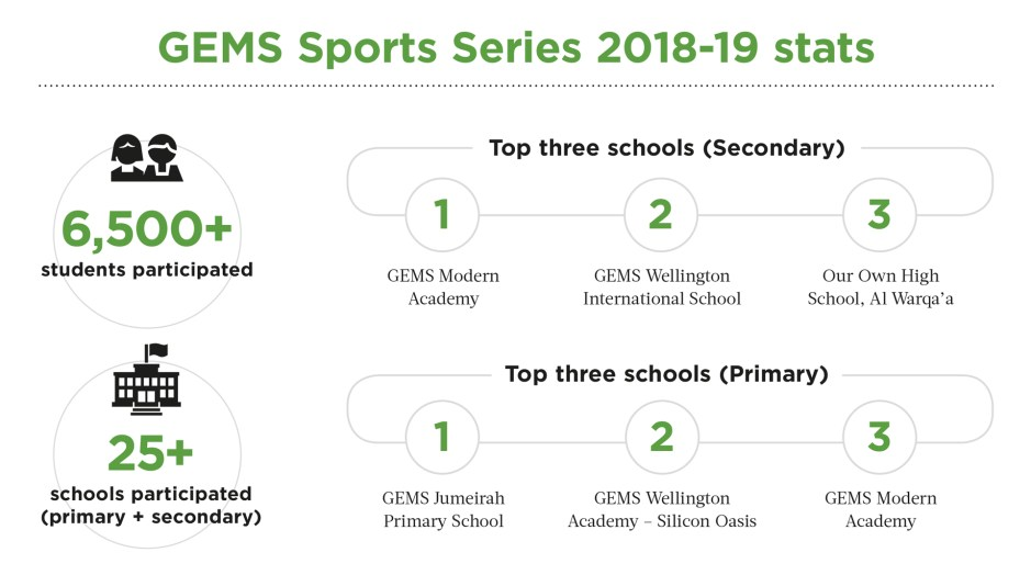 GEMS Sports Series