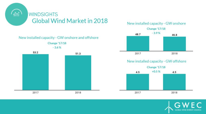 Total new installed capacity of wind energy reached 51.3 GW in 2018. Since 2014, the growth of the global wind market has seen over 50 GW of new capacity each year.