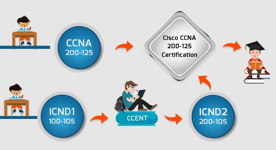 Bagaimana Cara Mendapatkan Sertifikasi CCNA? Ujian, Gaji ...